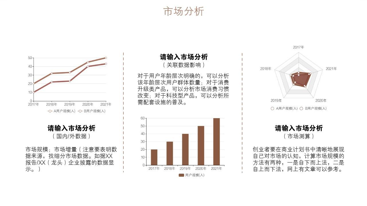 餐飲行業輕奢網紅簡餐健康餐創業項目商業計劃書模板-市場分析