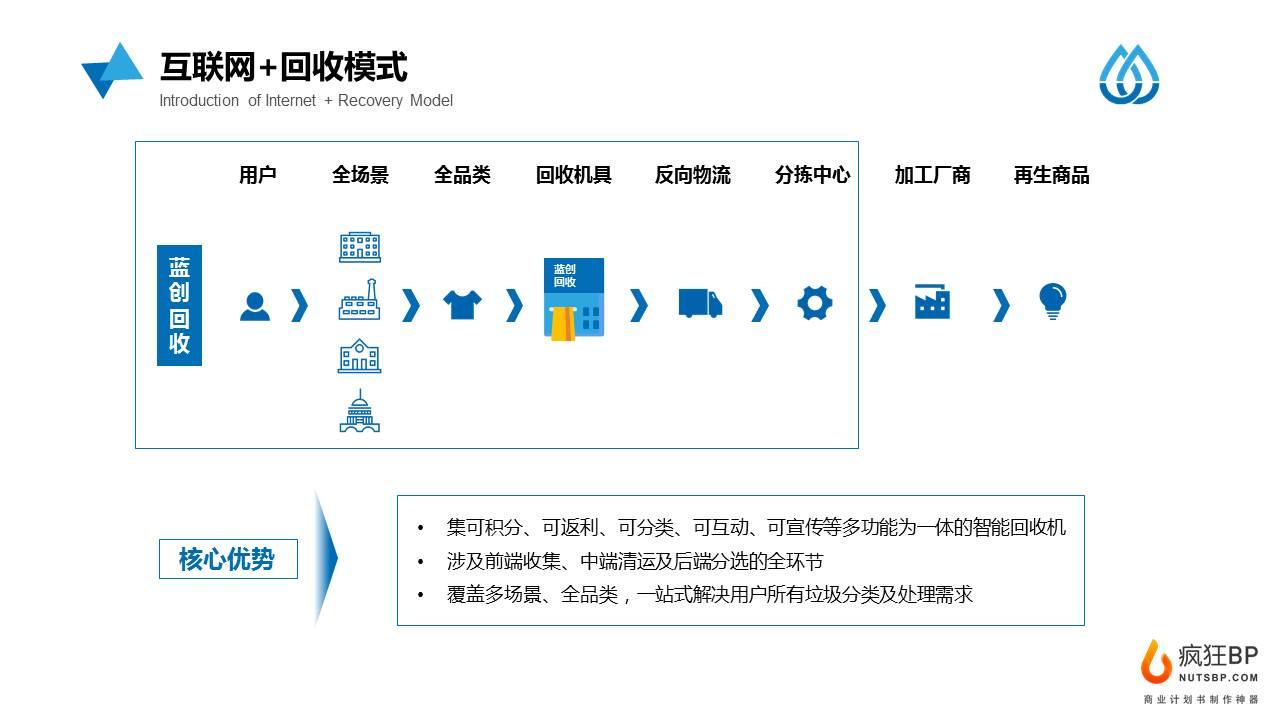 [藍創回收]互聯網垃圾分類垃圾回收生活服務平臺商業計劃書范文模板-undefined
