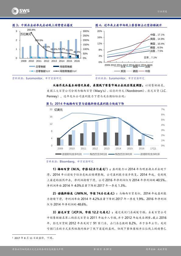 電商市場免費行研報告:海外零售日薄西山,跨境電商乘勢崛起-undefined